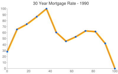 Mortgage Rates 1990